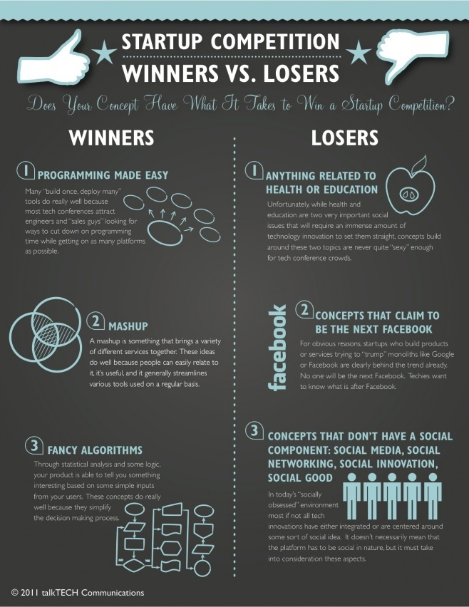 Winner Vs Loser !
